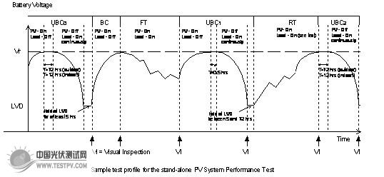 光伏组件测试系统