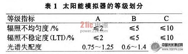 世界光伏产能近十年内的平均增幅高达30%以上,中国已经是世界级的光伏产能大国,同时也是光伏产业增长速度最快的国家之一。我们知道,光伏发电应用在中国却非常少见,和其产能大国的身份很不相称,主要原因是光伏发电的成本还是太高(约为火电发电的4倍)。 光伏组件制造业的健康快速发展离不开光伏组件测试技术的辅佐和推动。太阳电池工艺改进、产品定型、耐候实验等都离不开光伏测试。为了使光伏测试报告具有可比性,国际组织规定了光伏器件的地面标准测试条件(简称STC),但是这只是一种理想条件,现实中不可能直接获得,所以需要一种