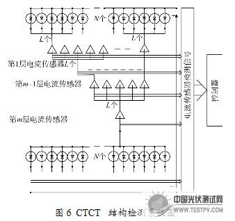 门户-光伏测试网一种新型结构的光伏阵列故障检测