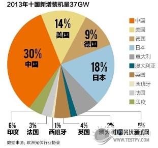 中国光伏电站发展报告