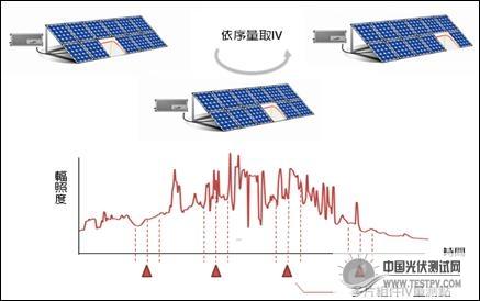 门户-光伏测试网allreal户外光伏电池组件电压电流量